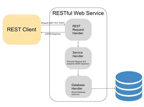 Php Restful Web Service Api