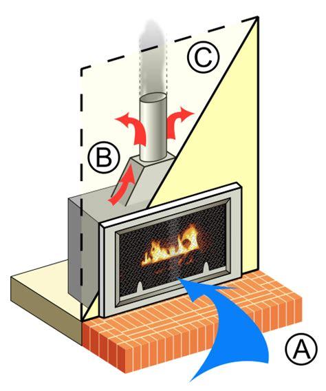 gas fireplaces gas logs work  gasfireplacesorg
