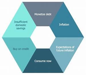 Target And Circular Diagrams Solution