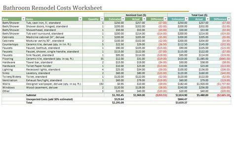 Bathroom Remodel Checklist  Bathroom Remodel Cost