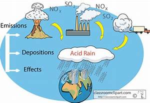Science   Acid Rain Diagram   Classroom Clipart