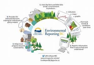 Environment Reporting Bc