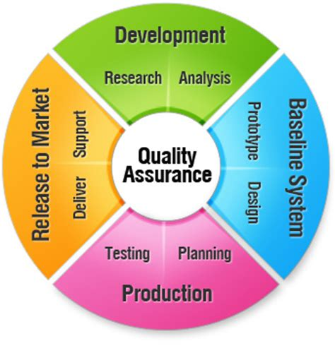 Master's Degree Programs In Quality Assurance Overview. Supply Chain Logistics Degree. Surgical Tech Schools In Illinois. Arabic Translation Service Yearly Time Sheet. Future Value Of Ordinary Annuity Calculator. Prepaid Sim Card England Barricuda Web Filter. Small Business Marketing Help. Inter American University Web Hosting Simple. How To Pass A Drug Test Weed