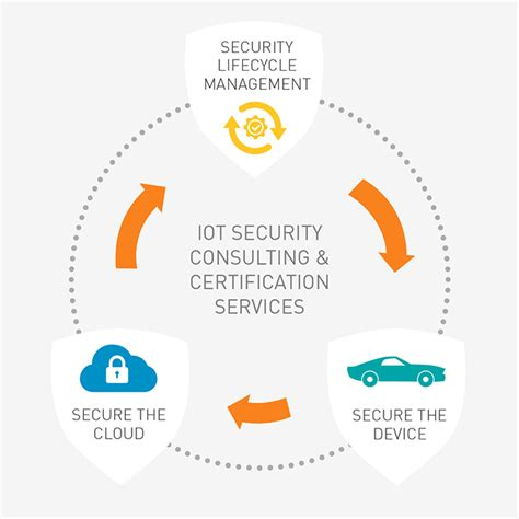Iot Security  A Safer Internet Of Things (for 2018)  Gemalto. Chrysler Dealerships Chicago. Aciphex Rabeprazole Sodium Columbus Ga Movers. Online Bachelors Degree Business Management. Tools Used For Software Testing. Low Testosterone Erectile Dysfunction. Law Case Management Software. Honda Transmission Fluid Change. Online Masters Degree In Psychology