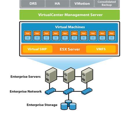 Vmware Diagram Simple by Vmware Cloud Virtualization Vmware Cloud