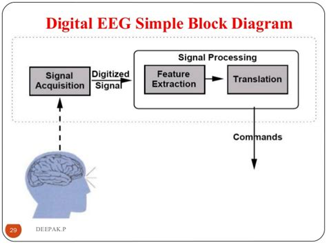 Marvelous Machine Eeg Block Diagram Wiring Digital Resources Helishebarightsorg