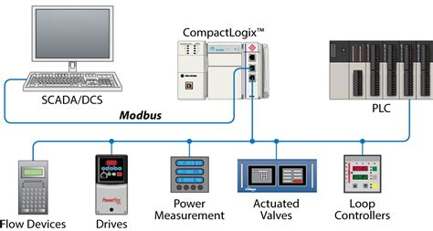 modbus serial enhanced communication module prosoft technology inc