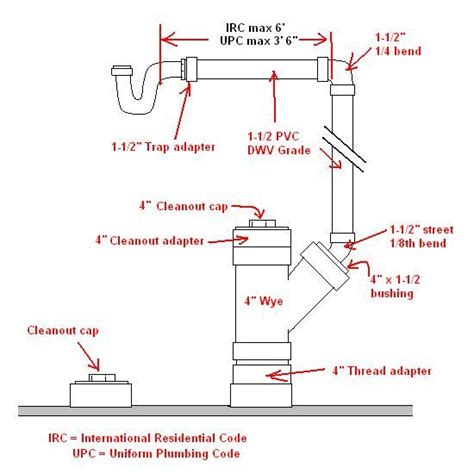 residential plumbing code requirements is this a drain plumbing question can you id these it s
