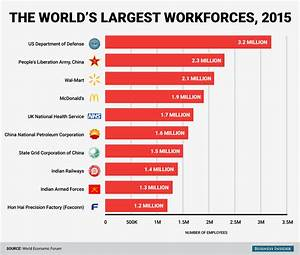 These are the 10 biggest employers in the world   Business ...