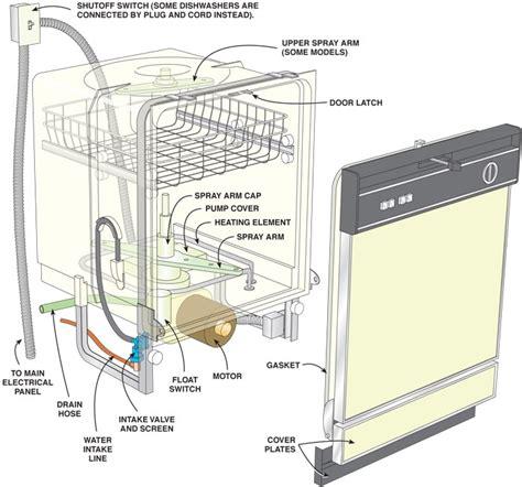 Dishwasher Parts Diagram Diarra Pertaining Whirlpool