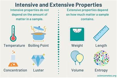 Intensive Extensive Properties Matter Difference Between Sample