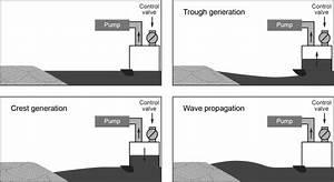 Schematic Diagram Of Pneumatic Tsunami Simulator