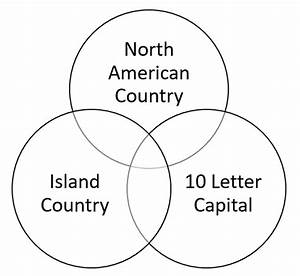 Countries Of The World Venn Diagram Iv Quiz