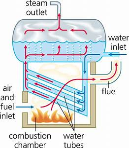 Design Engineering Faq  What Is A Water Tube Boiler