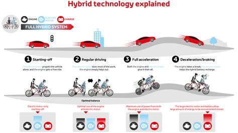 Hybrid Technology by Hybrid Vehicle Better Air Toyota Cyprus