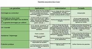 Assurance Tiers Collision Macif : comment bien choisir son assurance deux roues ~ Gottalentnigeria.com Avis de Voitures