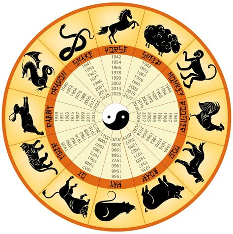 1987 chinesisches horoskop what does your zodiac reveal for 2016