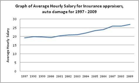 Auto Salary by Insurance Appraisers Auto Damage Career Profile