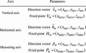 System Parameters Of Articulated Laser Sensor