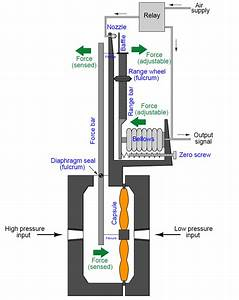 Pneumatic Pressure Transmitters Principle Instrumentation