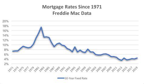 mortgage rate history check   charts