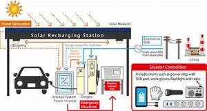 Kyocera Expands Number Of Solar Recharging Stations In