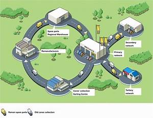 The Circular Economy Applied To The Automotive Industry