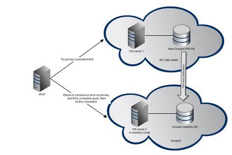 penn grouper availability internet2