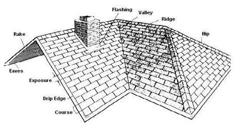 Flat Roof Part Diagram by Roof Inspections And Certifications