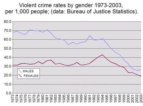 crime bureau crime