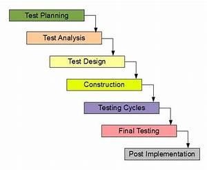Software Testing Life Cycle  Stlc   U2013 Software Testing Tips