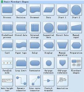 Standard Symbols For Drawing Process Flowchart Flowcharts