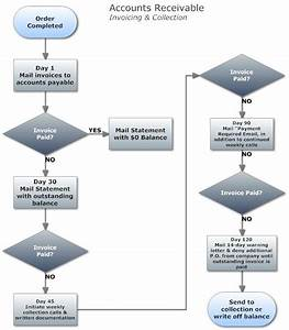 Collection  U0026 Invoice Flowchart