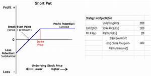 Option Payoff Diagram Calculator
