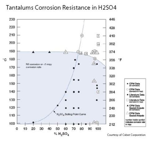 corrosion properties tantaline surface treatment