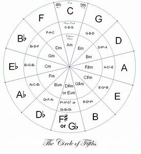 Helpa The Bard  Circle Of Fourths  Fifths