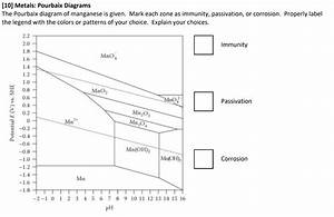 Solved   10  Metals  Pourbaix Diagrams The Pourbaix Diagra