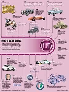 Resumen Fiat