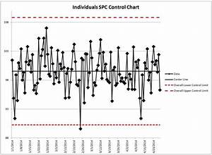 Control Chart  U2013 Lean Manufacturing And Six Sigma Definitions
