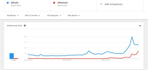 Here you can check the highest conversion rate from 1 bitcoin ethereum in the last 24 hours, that has been recorded at 20.35124533 eth and the lowest has been recorded at. Google Trends Bitcoin - Crypto Mining Blog
