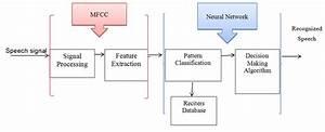 Block Diagram Of Reciter Recognition Process