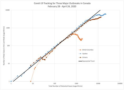 Pandas experiment to chart some covid data. Covid-19 Ontario, Quebec, and BC Progress Compared: April 24, 2020 : ontario