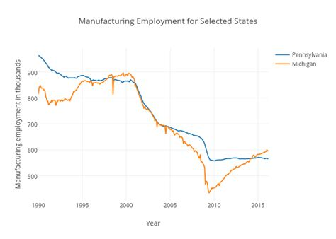 bureau of statistics united states manufacturing employment united states victor chen