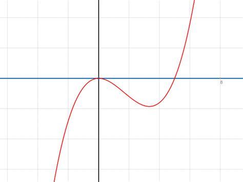 nullstellen berechnen bruch nullstellen quadratische