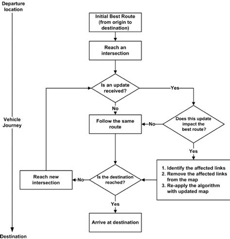 Flowchart Il Rating The Best Route Update During The