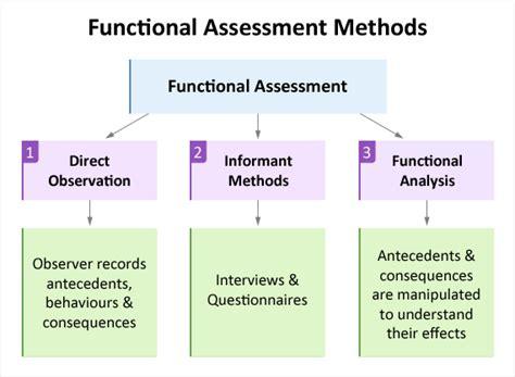 explanation assessment methods functional behaviour assessments educate autism