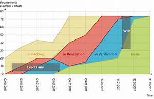 What Is A Cumulative Flow Diagram   U2013 Knowledge Base