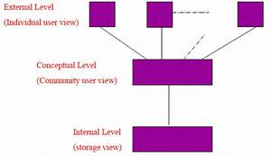 Chapter   Structure Of Dbms  Ppt  Semester  Engineering