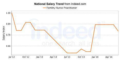 fertility nurse practitioner careers salary outlook