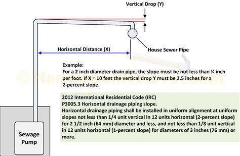 How to Finish a Basement Bathroom   Sewage Pump Plumbing